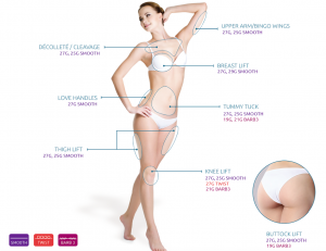 Terese Taylor M.D. - Cape Coral and Fort Myers Doctor - Nova Threads Body Chart